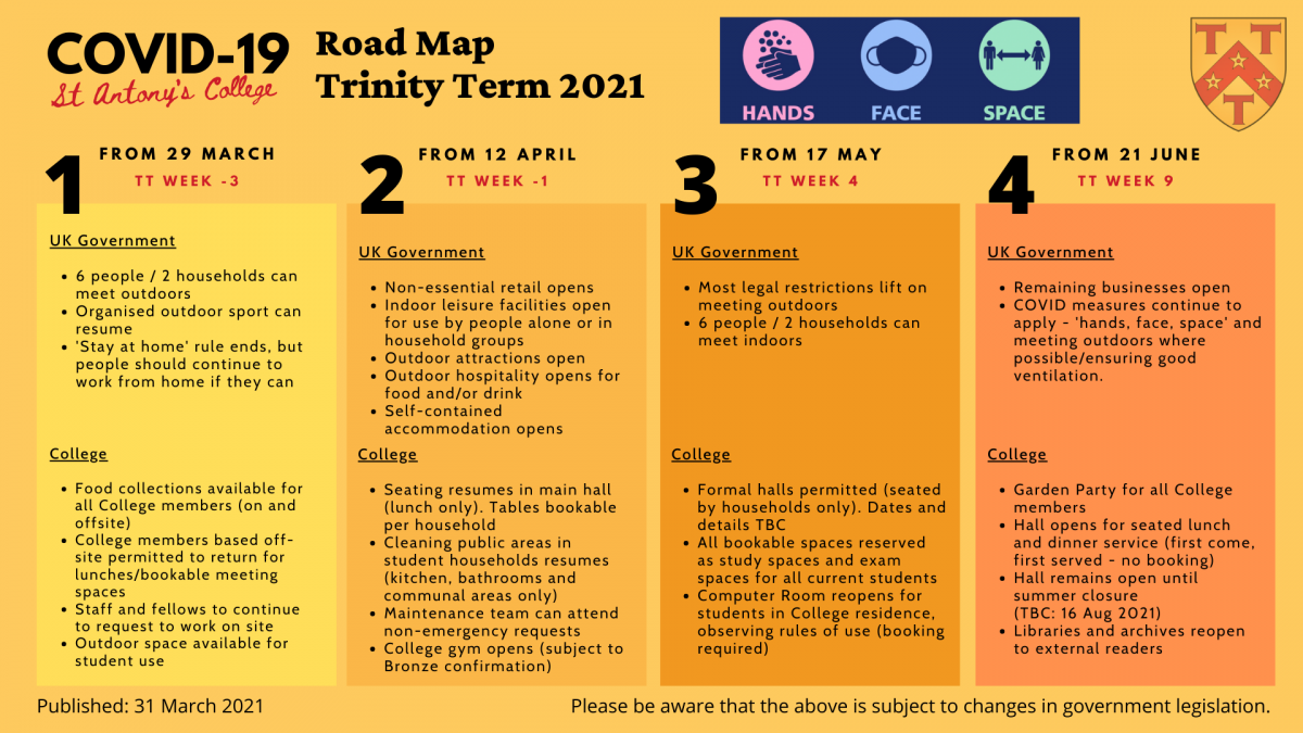 This image shows the four-stages of St Antony's College roadmap as of 31 March 2021. This parallels the UK Government's four-stage roadmap out of lockdown